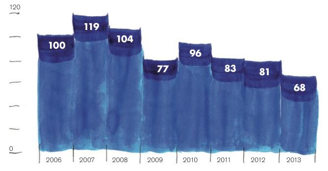 dinamica-degli-investimenti-numero-indice-da-2006