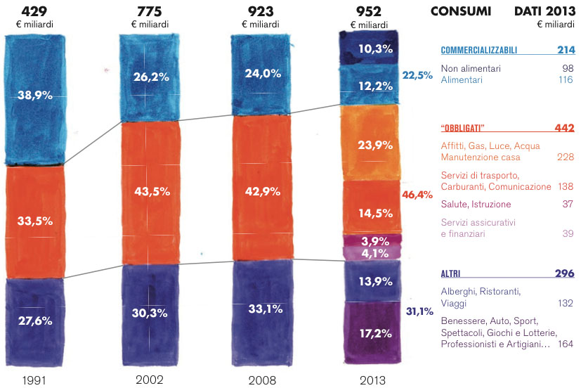 evoluzione-del-modello-di-consumo-in-italia