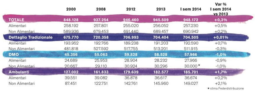 evoluzione-del-numero-degli-esercizi-commerciali