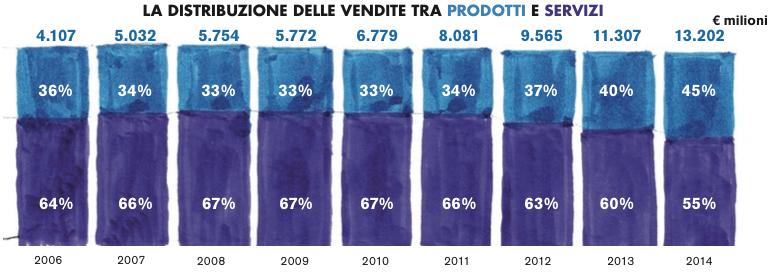 la-distribuzione-delle-vendite-tra-prodotti-e-servizi