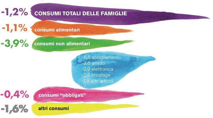 variazione-consumi-2013-rispetto-al-2012